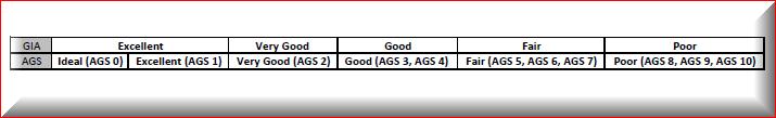 GIA vs AGS diamond cut grades