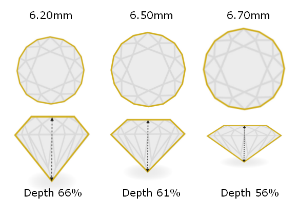 Diamond Carat Weight vs. Face-Up Size