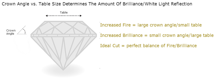Diamond Brilliance vs Fire