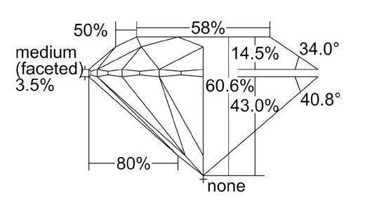 GIA Average Proportions