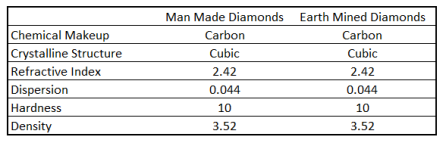Man Made Diamonds vs. Earth Mined Diamonds