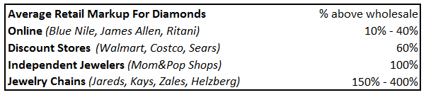 Average Retail Markup For Diamonds