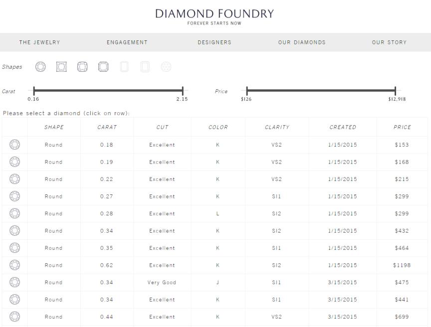 Diamond Foundry Diamond Selection