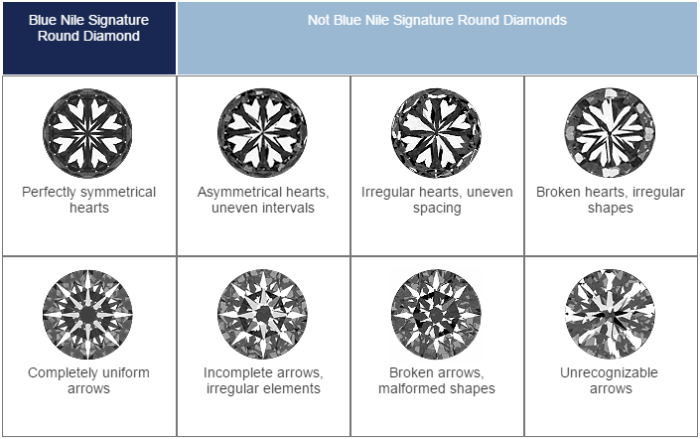 Blue Nile Signature Round Criteria