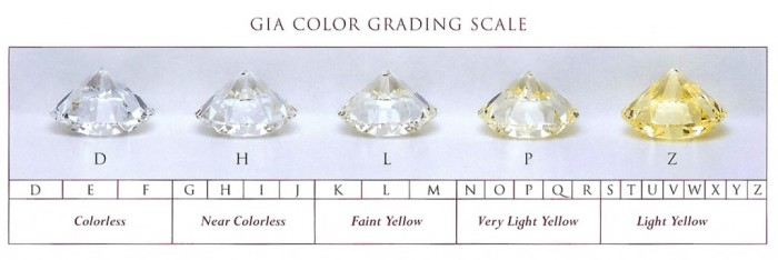 GIA Color Grading Scale