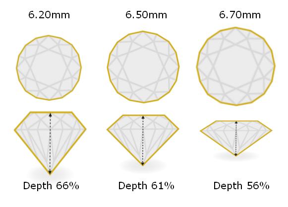 Diamond Carat Weight vs. Face-Up Size