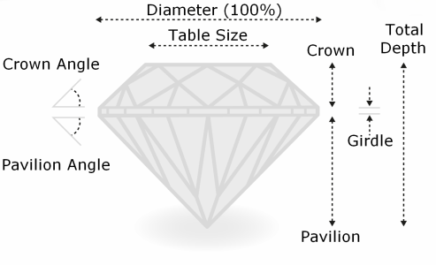 Diamond Cut Learn About The Most Important Characteristic Of A Diamond - Diamond table size