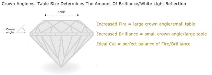 Diamond Brilliance vs Fire