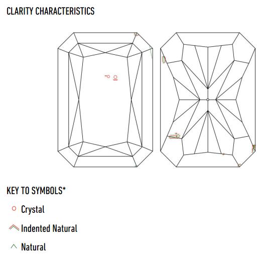 GIA Clarity