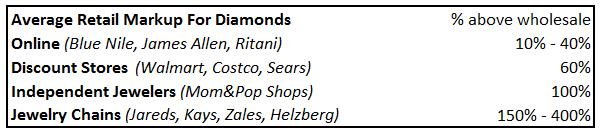 Average Retail Markup For Diamonds