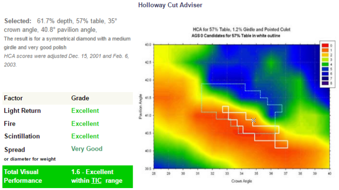 HCA - Holloway Cut Adviser