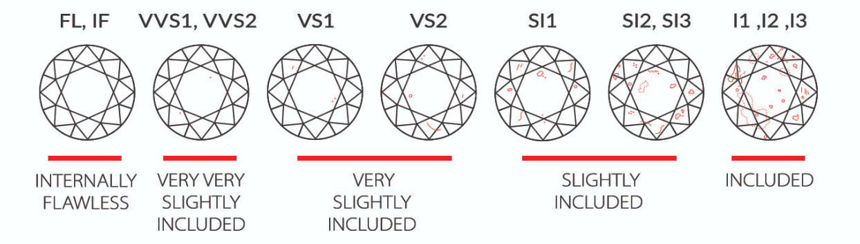 Diamond clarity how diamonds are graded examples of i1 si1 si2